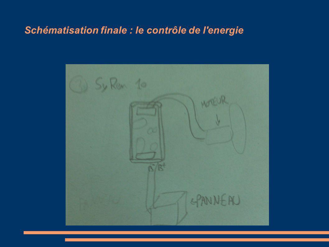 Schématisation finale : le contrôle de l'energie