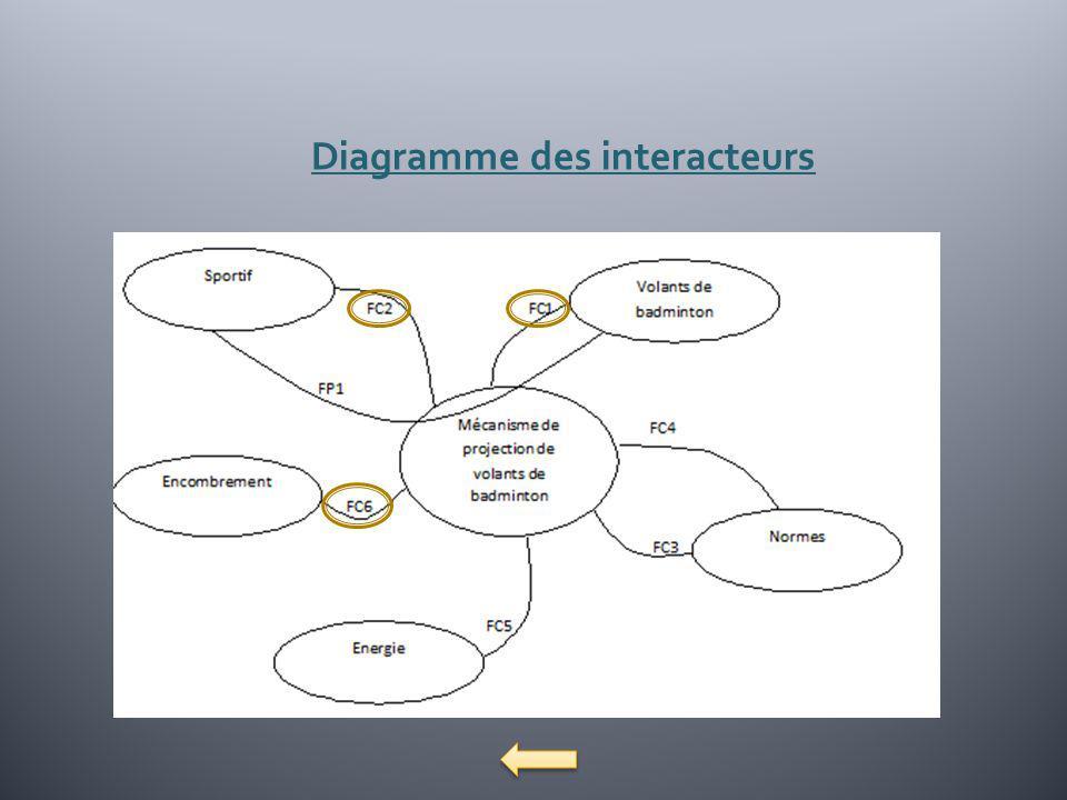 Diagramme des interacteurs