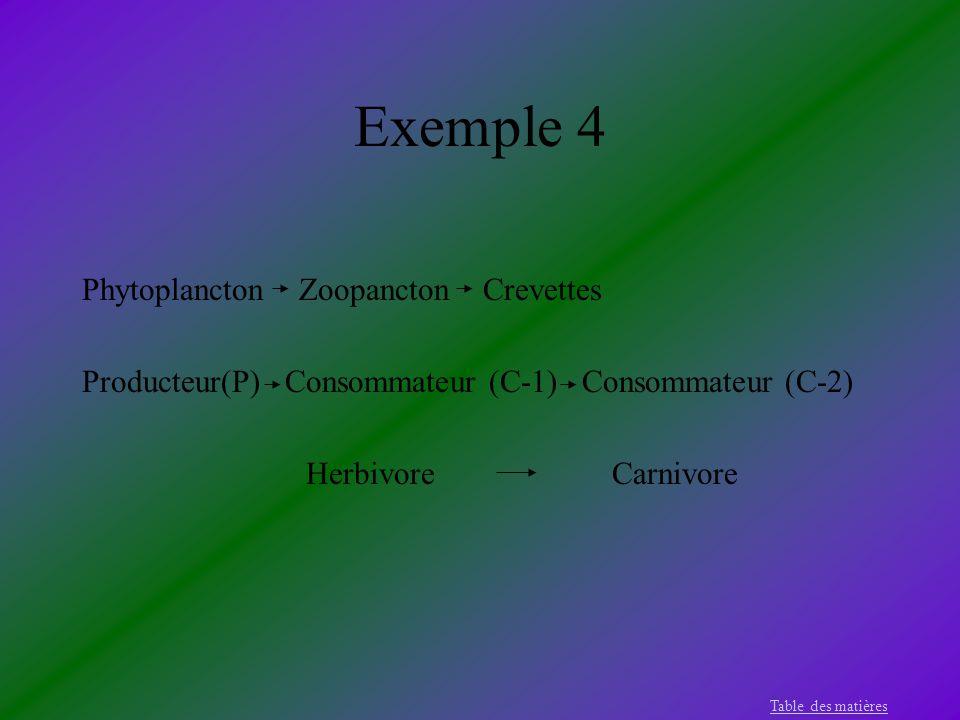 Exemple 4 Phytoplancton Zoopancton Crevettes Producteur(P) Consommateur (C-1) Consommateur (C-2) Herbivore Carnivore Table des matières