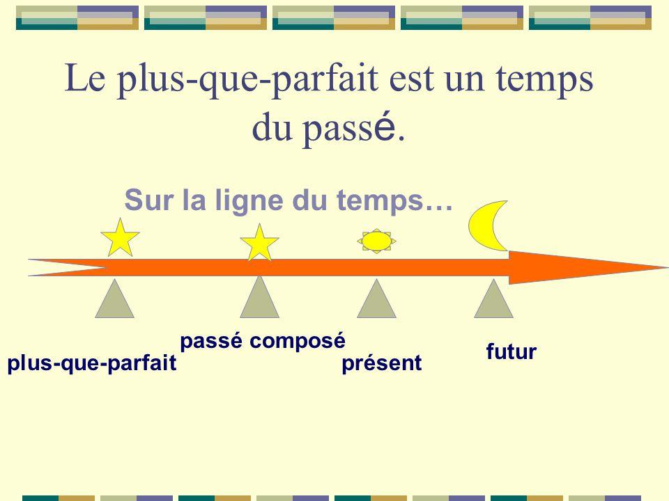 Le plus-que-parfait est un temps du pass é. présent passé composé plus-que-parfait Sur la ligne du temps… futur