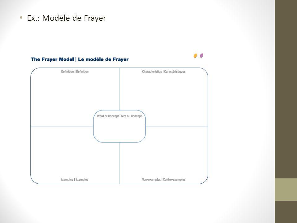 Ex.: Modèle de Frayer