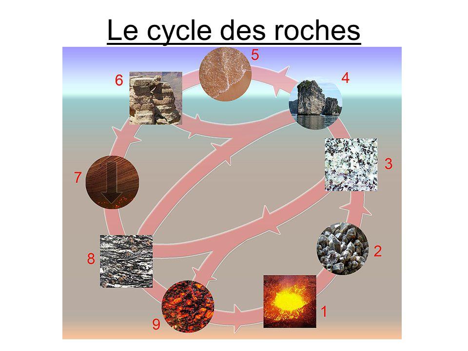 Cycle des roches 1) Le magma 2) La solidification/cristallisation 3) Les roches ignées et volcaniques 4) L érosion 5) La sédimentation (compaction et cimentation) 6) Les roches sédimentaires 7) La subsidence et métamorphisme 8) Les roches métamorphiques 9) La fusion (solide à liquide)