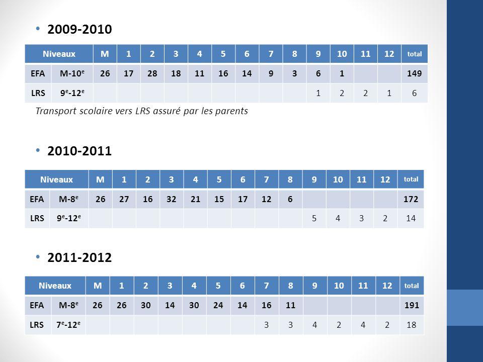 2009-2010 Transport scolaire vers LRS assuré par les parents 2010-2011 2011-2012 NiveauxM123456789101112 total EFAM-8 e 26 30143024141611191 LRS7 e -12 e 33424218 NiveauxM123456789101112 total EFAM-10 e 261728181116149361149 LRS9 e -12 e 12216 NiveauxM123456789101112 total EFAM-8 e 26271632211517126172 LRS9 e -12 e 543214