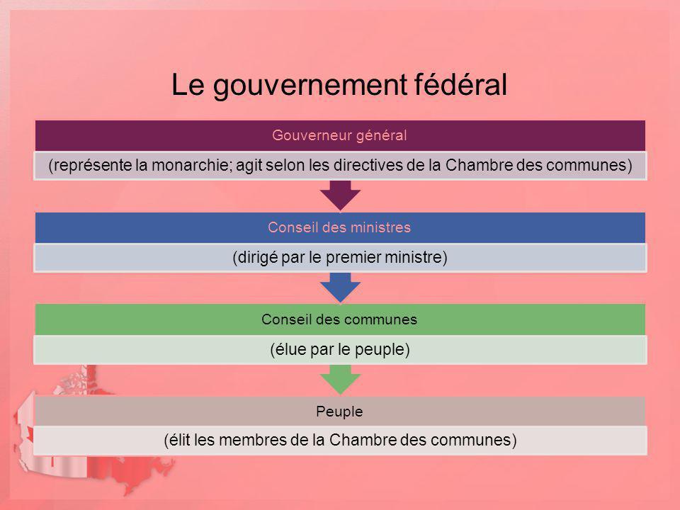 Le gouvernement fédéral Peuple (élit les membres de la Chambre des communes) Conseil des communes (élue par le peuple) Conseil des ministres (dirigé p