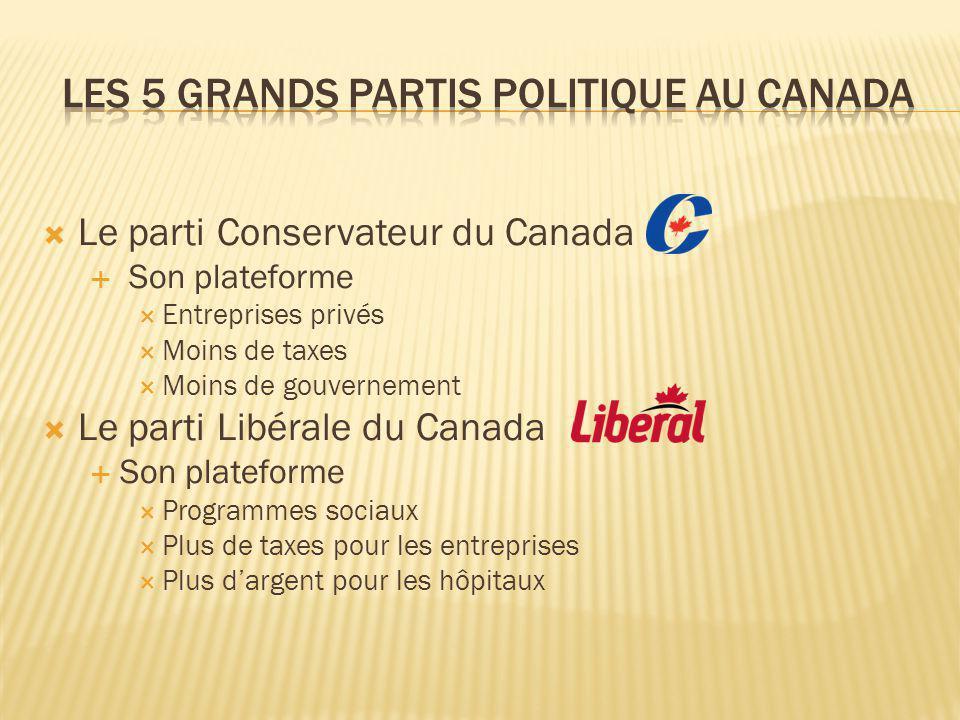 Le parti Conservateur du Canada Son plateforme Entreprises privés Moins de taxes Moins de gouvernement Le parti Libérale du Canada Son plateforme Programmes sociaux Plus de taxes pour les entreprises Plus dargent pour les hôpitaux