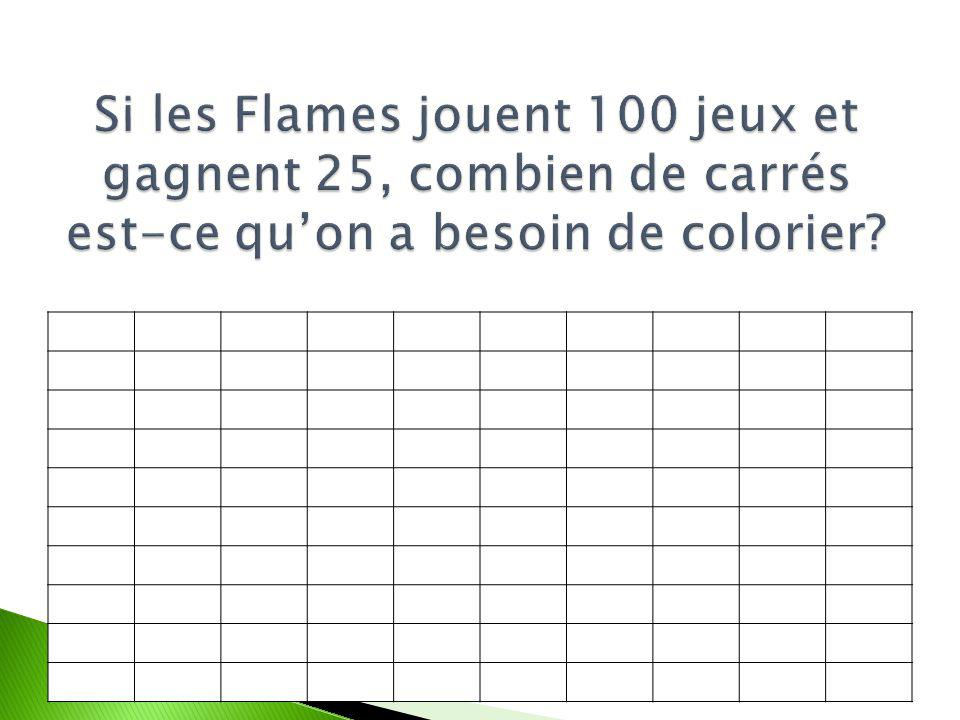 Si les Flames jouent 100 jeux et gagnent 25, combien de carrés est-ce quon a besoin de colorier?