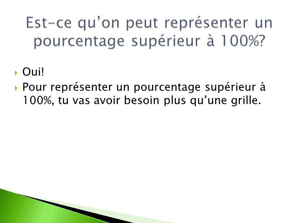 Oui! Pour représenter un pourcentage supérieur à 100%, tu vas avoir besoin plus quune grille.