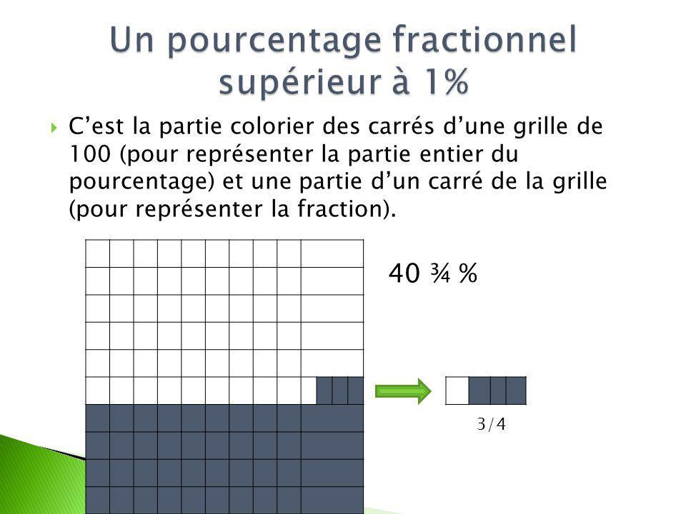 Cest la partie colorier des carrés dune grille de 100 (pour représenter la partie entier du pourcentage) et une partie dun carré de la grille (pour re