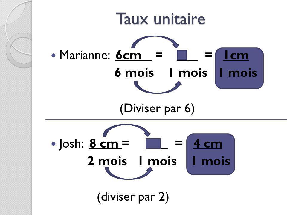 Taux unitaire Marianne: 6cm = X = 1cm 6 mois 1 mois 1 mois (Diviser par 6) Josh: 8 cm = X = 4 cm 2 mois 1 mois 1 mois (diviser par 2)