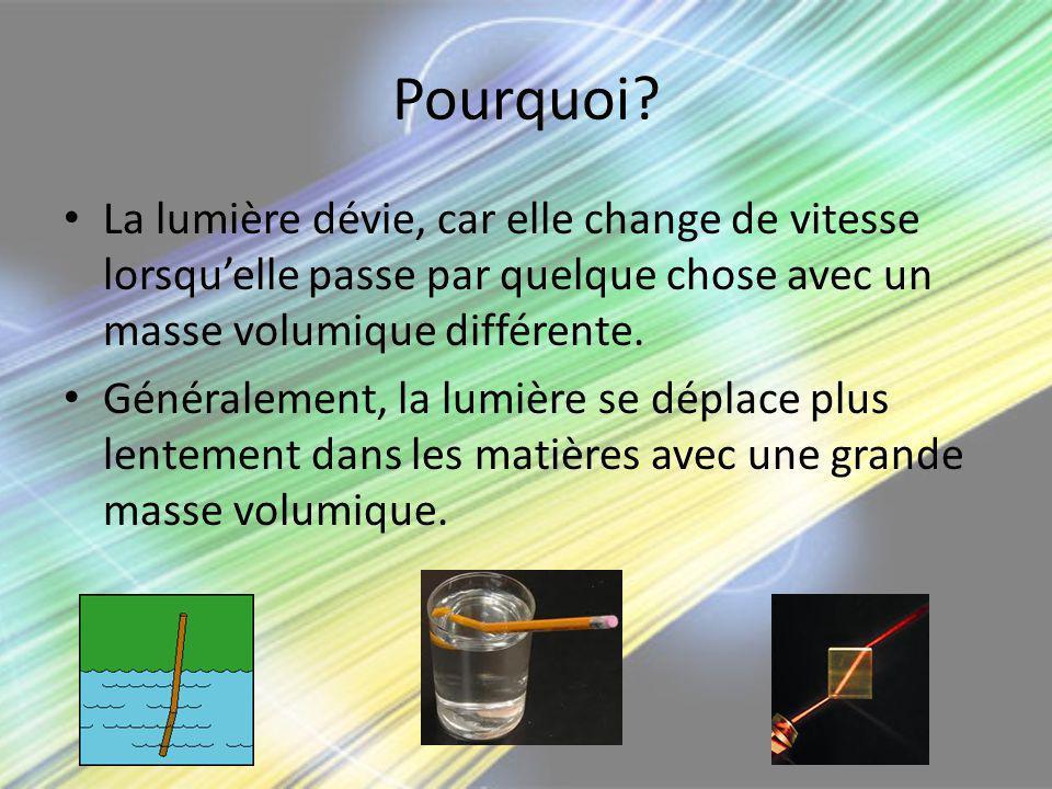 Pourquoi? La lumière dévie, car elle change de vitesse lorsquelle passe par quelque chose avec un masse volumique différente. Généralement, la lumière