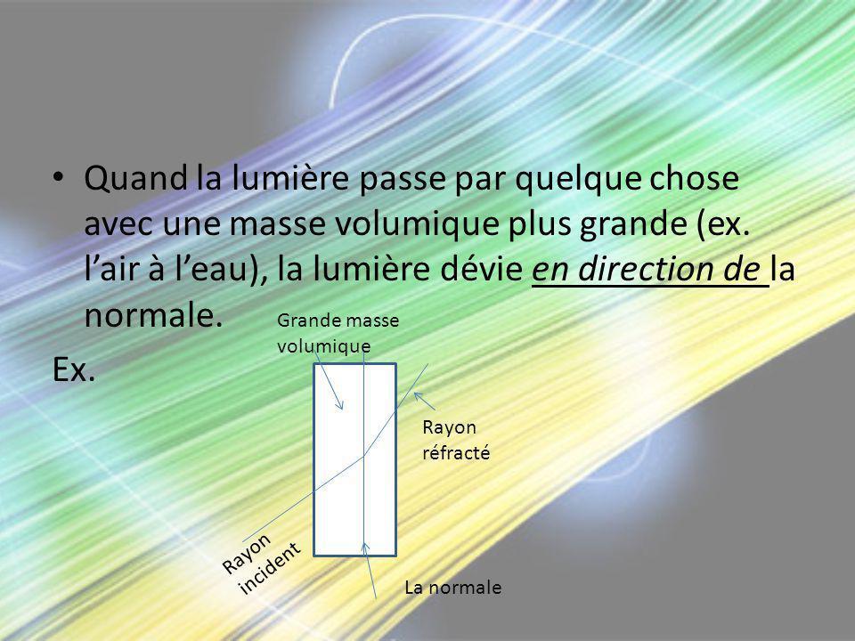 Quand la lumière passe par quelque chose avec une masse volumique plus grande (ex. lair à leau), la lumière dévie en direction de la normale. Ex. Rayo