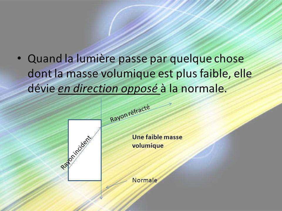 Quand la lumière passe par quelque chose dont la masse volumique est plus faible, elle dévie en direction opposé à la normale. Rayon réfracté Rayon in