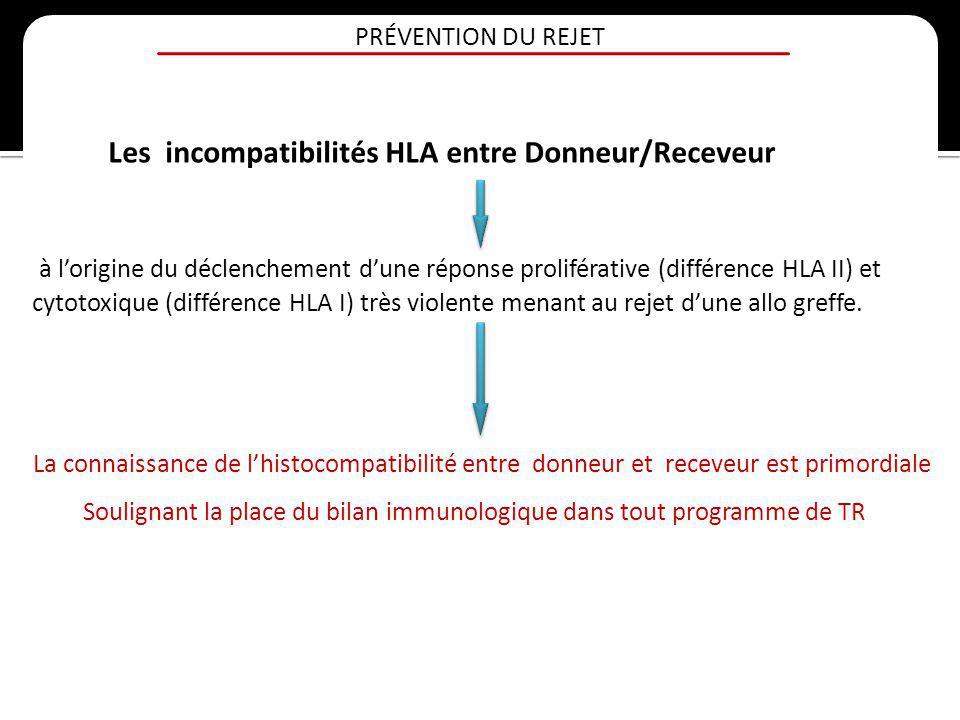 PRÉVENTION DU REJET Les incompatibilités HLA entre Donneur/Receveur à lorigine du déclenchement dune réponse proliférative (différence HLA II) et cyto
