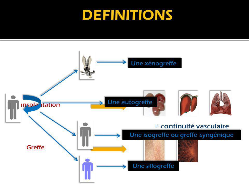 Acceptées Rejetées Isogreffe Xénogreffe Allogreffe Autogreffe Le rejet de greffe Principale complication Réponse immunitaire (R contre le D) Réponse immunitaire (R contre le D) Différences antigéniques entre le R et D Différences antigéniques entre le R et D