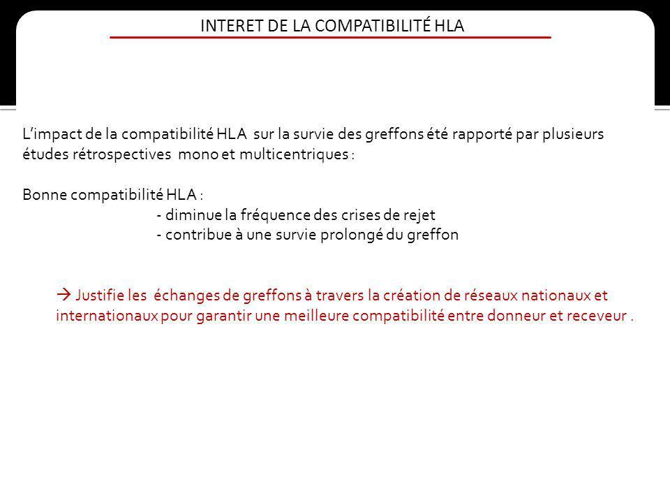 INTERET DE LA COMPATIBILITÉ HLA Limpact de la compatibilité HLA sur la survie des greffons été rapporté par plusieurs études rétrospectives mono et mu