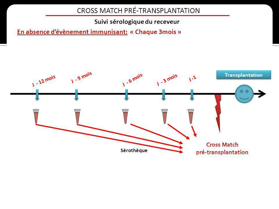 En absence dévènement immunisant: « Chaque 3mois » Transplantation J - 3 mois J - 6 mois J - 9 mois J - 12 mois J -1 Sérothèque CROSS MATCH PRÉ-TRANSP