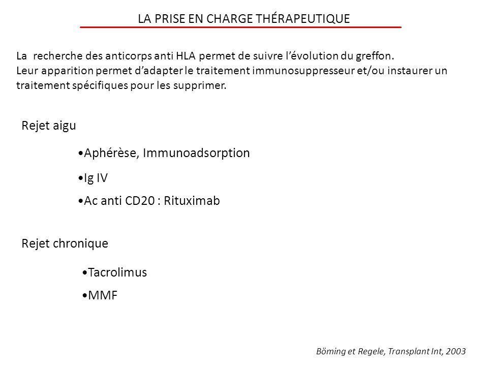 LA PRISE EN CHARGE THÉRAPEUTIQUE Aphérèse, Immunoadsorption Ig IV Ac anti CD20 : Rituximab Rejet aigu Tacrolimus MMF Rejet chronique La recherche des
