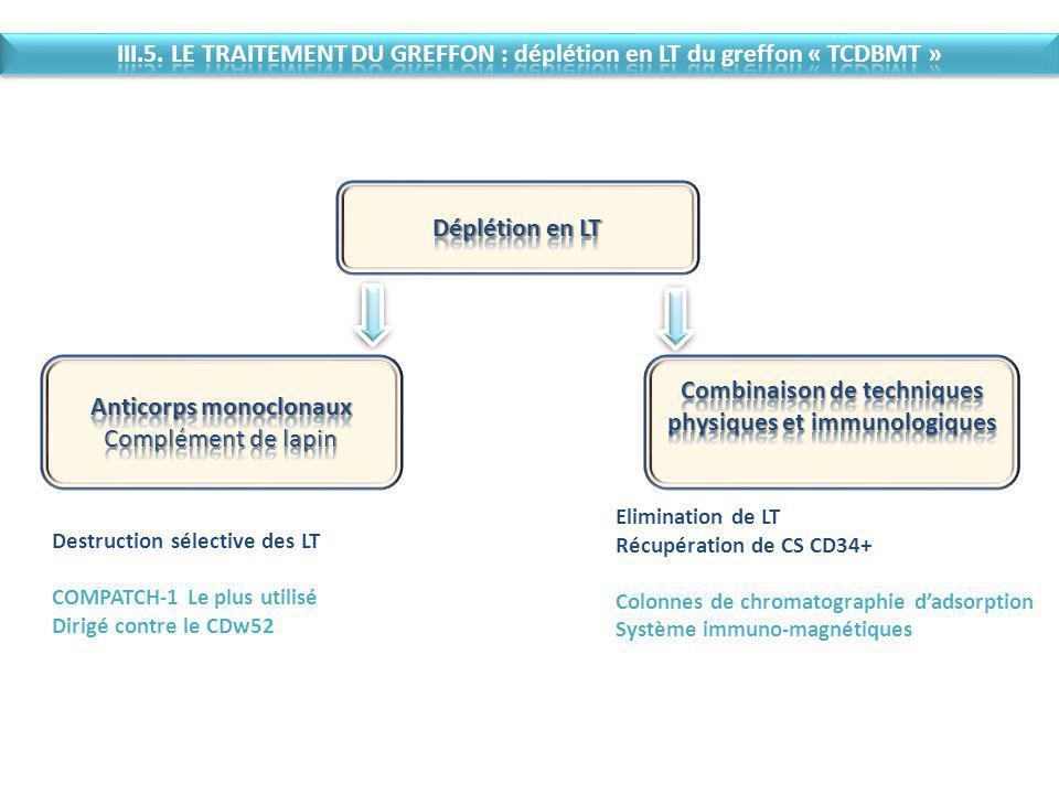 Destruction sélective des LT COMPATCH-1 Le plus utilisé Dirigé contre le CDw52 Elimination de LT Récupération de CS CD34+ Colonnes de chromatographie