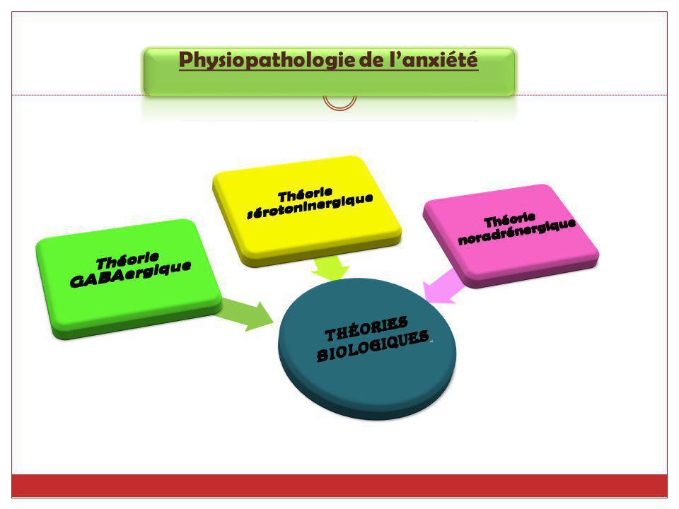 Hydroxyzine Antihistaminique + effets anticholinergiques.