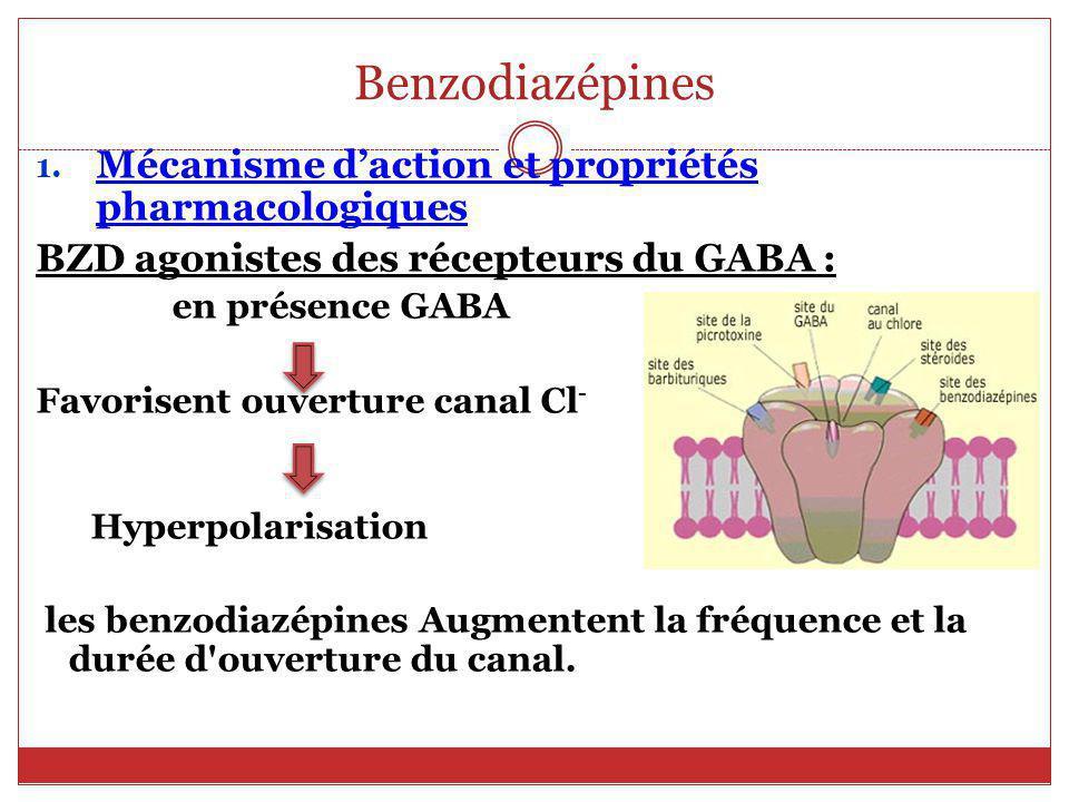 Benzodiazépines (BZD) Propriétés communes : Anxiolytique.