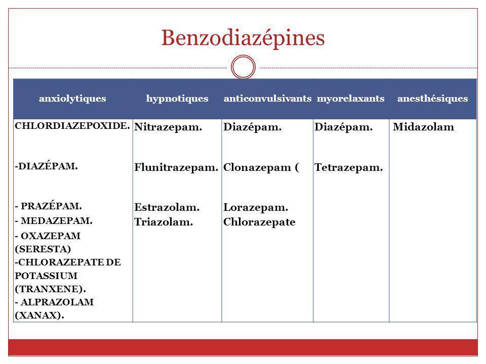 Benzodiazépines Surdosage: Flumazénil = BZD antagoniste antidote