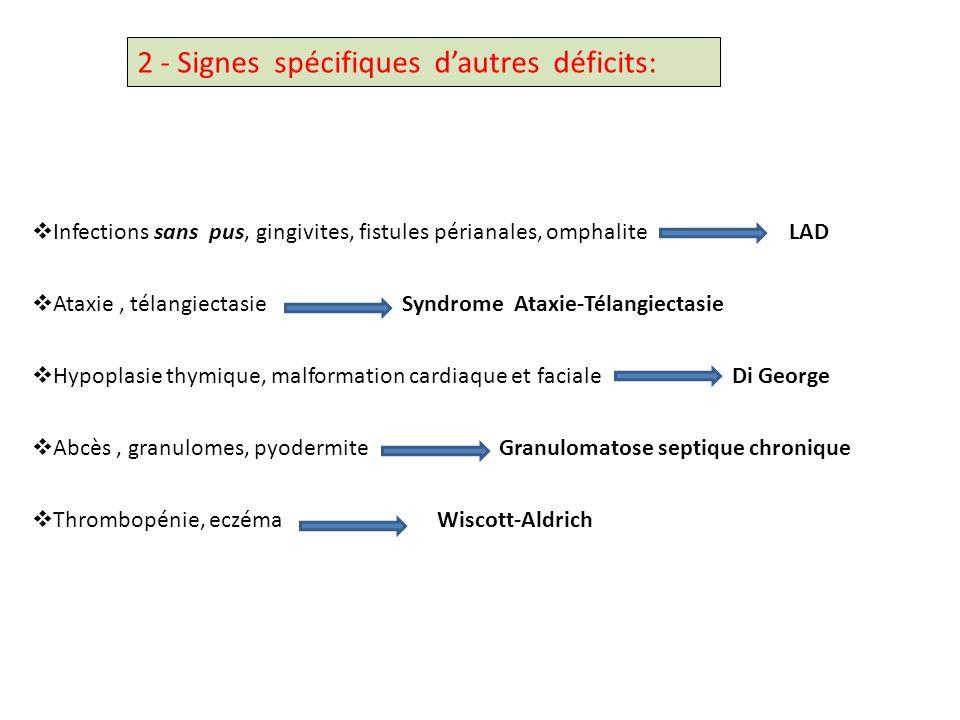 2 - Signes spécifiques dautres déficits: Infections sans pus, gingivites, fistules périanales, omphalite LAD Ataxie, télangiectasie Syndrome Ataxie-Té