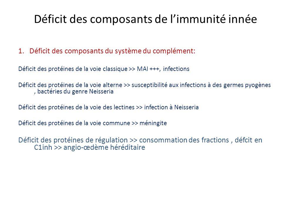 Déficit des composants de limmunité innée 1. Déficit des composants du système du complément: Déficit des protéines de la voie classique >> MAI +++, i