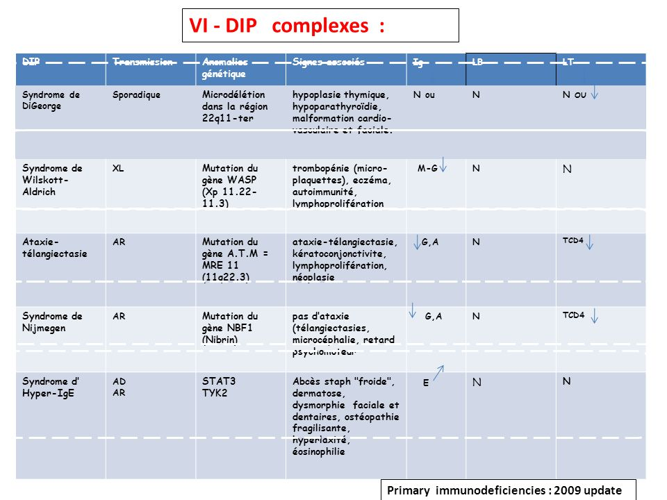 DIPTransmissionAnomalies génétique Signes associés IgLBLT Syndrome de DiGeorge Sporadique Microdélétion dans la région 22q11-ter hypoplasie thymique,