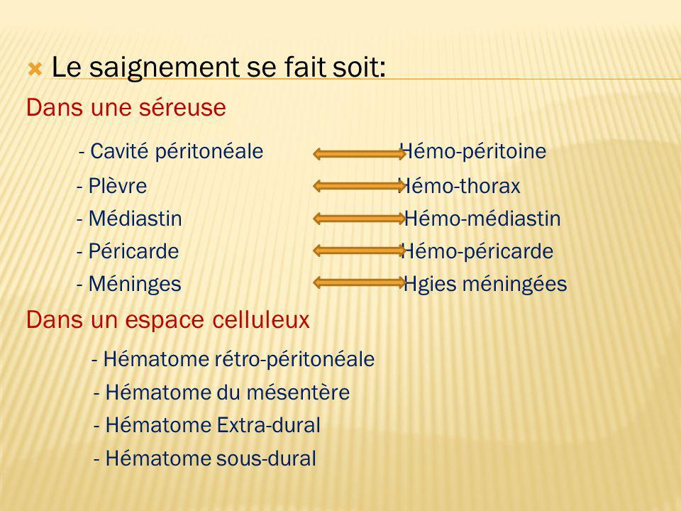 Le saignement se fait soit: Dans une séreuse - Cavité péritonéale Hémo-péritoine - Plèvre Hémo-thorax - Médiastin Hémo-médiastin - Péricarde Hémo-péri