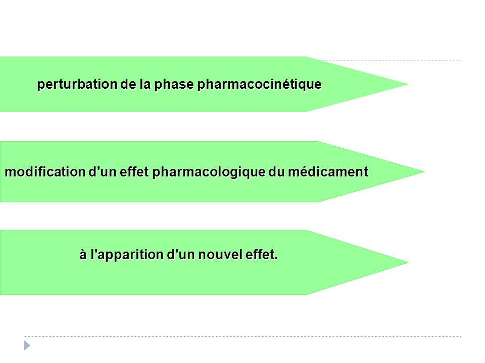perturbation de la phase pharmacocinétique modification d un effet pharmacologique du médicament à l apparition d un nouvel effet.
