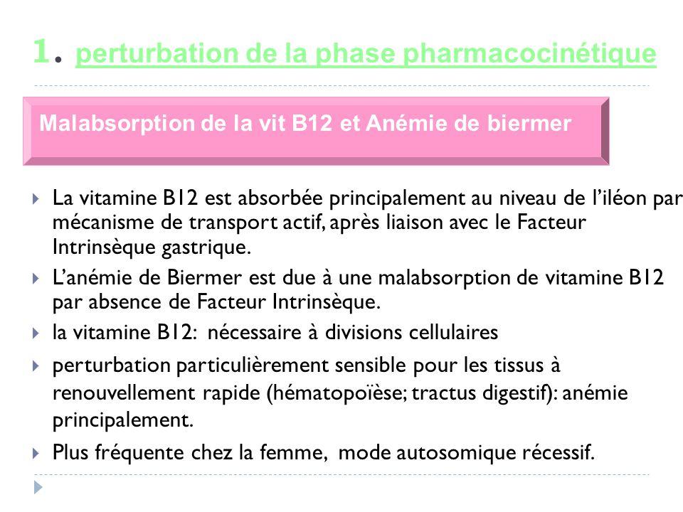 1. perturbation de la phase pharmacocinétique La vitamine B12 est absorbée principalement au niveau de liléon par mécanisme de transport actif, après