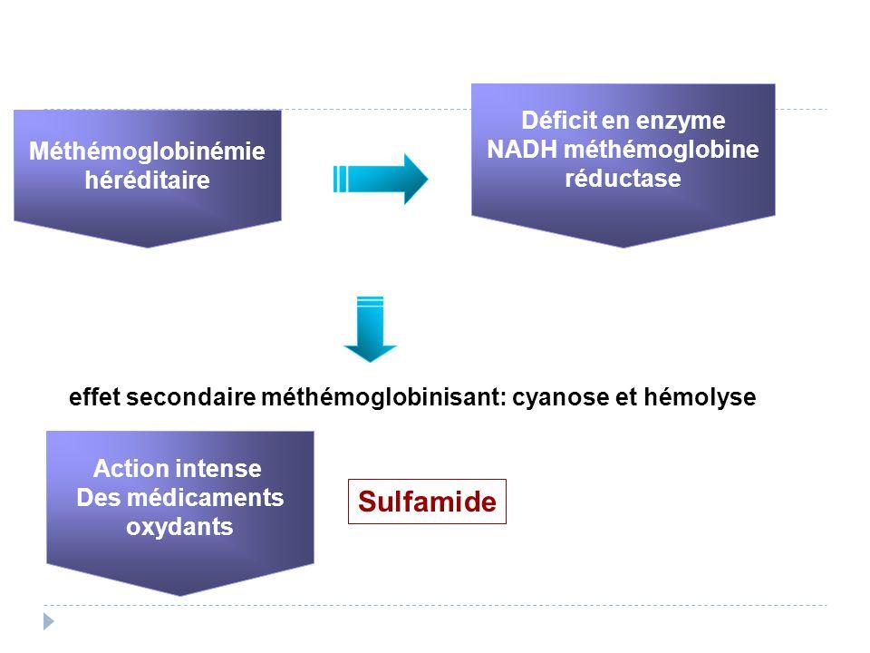 Méthémoglobinémie héréditaire Déficit en enzyme NADH méthémoglobine réductase Action intense Des médicaments oxydants effet secondaire méthémoglobinisant: cyanose et hémolyse Sulfamide