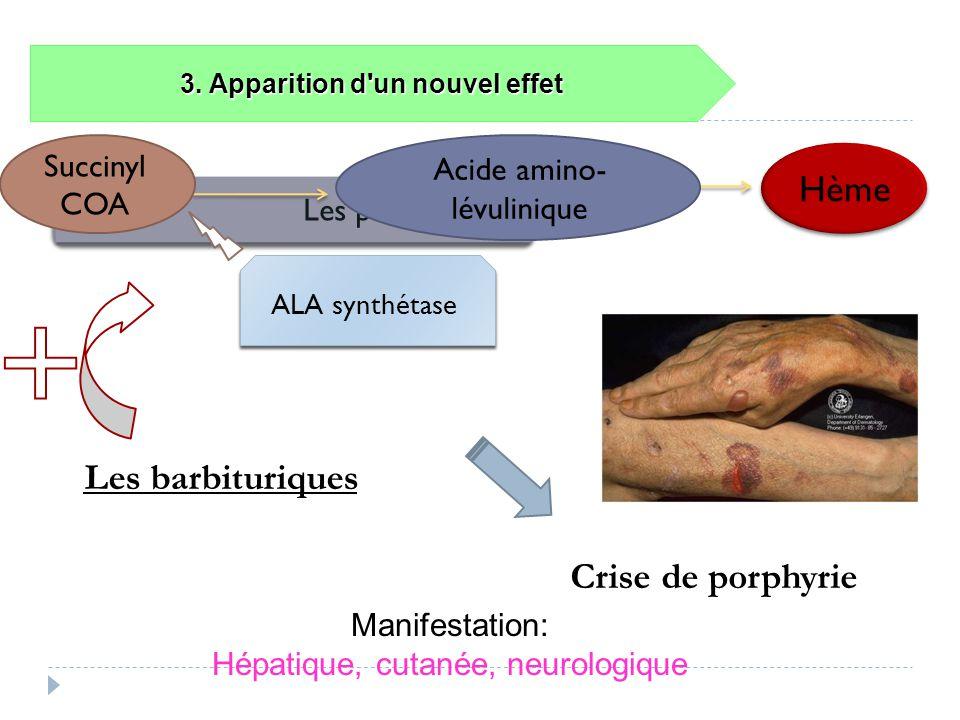 3. Apparition d'un nouvel effet Les porphyries Les barbituriques Hème ALA synthétase Acide amino- lévulinique Succinyl COA Crise de porphyrie Manifest