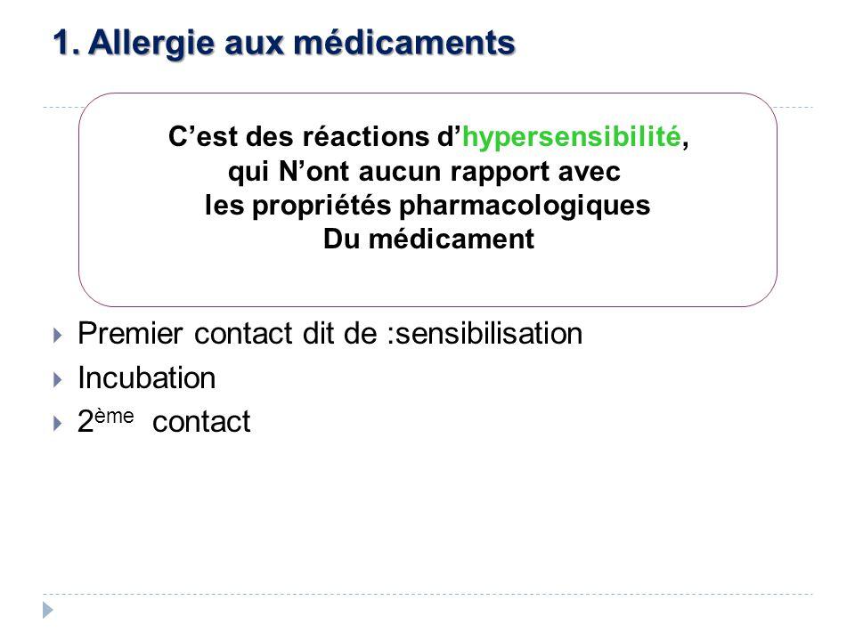 Premier contact dit de :sensibilisation Incubation 2 ème contact Cest des réactions dhypersensibilité, qui Nont aucun rapport avec les propriétés pharmacologiques Du médicament 1.
