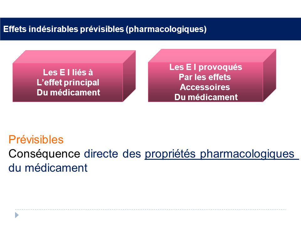Effets indésirables prévisibles Les E I liés à Leffet principal Du médicament Les E I provoqués Par les effets Accessoires Du médicament Effets indésirables prévisibles (pharmacologiques) Prévisibles Conséquence directe des propriétés pharmacologiques du médicament
