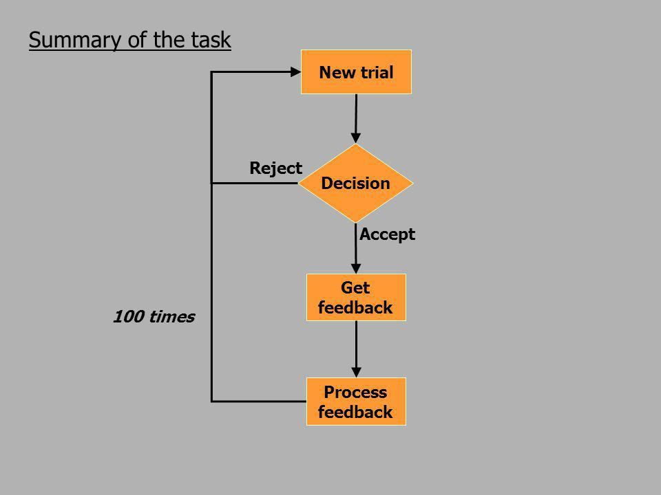 Summary of the task New trial Get feedback Decision Process feedback Reject Accept 100 times