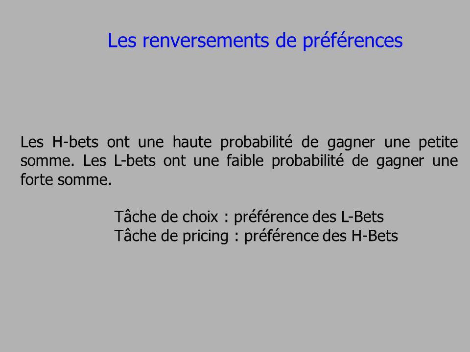 Les renversements de préférences Les H-bets ont une haute probabilité de gagner une petite somme. Les L-bets ont une faible probabilité de gagner une