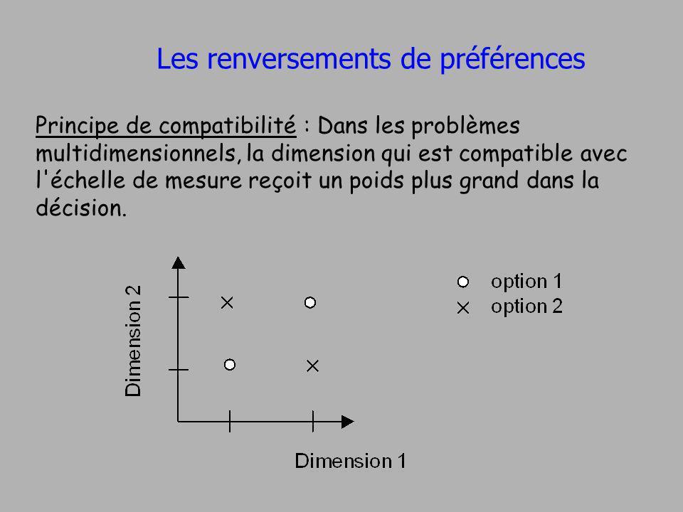Les renversements de préférences Principe de compatibilité : Dans les problèmes multidimensionnels, la dimension qui est compatible avec l'échelle de
