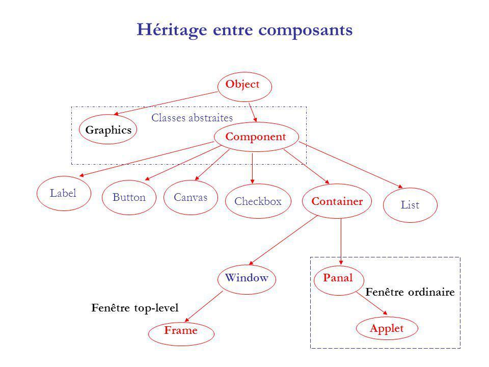 Héritage entre composants Object Component Window Panal Frame ButtonCanvas CheckboxContainer Label List Graphics Applet Classes abstraites Fenêtre top-level Fenêtre ordinaire