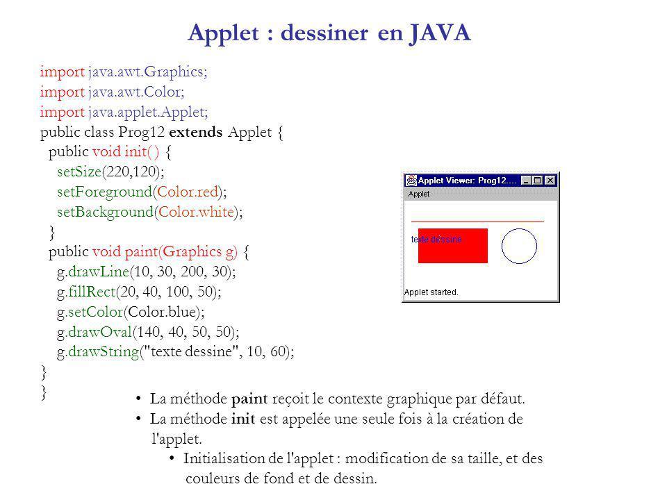 import java.awt.Graphics; import java.awt.Color; import java.applet.Applet; public class Prog12 extends Applet { public void init( ) { setSize(220,120); setForeground(Color.red); setBackground(Color.white); } public void paint(Graphics g) { g.drawLine(10, 30, 200, 30); g.fillRect(20, 40, 100, 50); g.setColor(Color.blue); g.drawOval(140, 40, 50, 50); g.drawString( texte dessine , 10, 60); } Applet : dessiner en JAVA La méthode paint reçoit le contexte graphique par défaut.