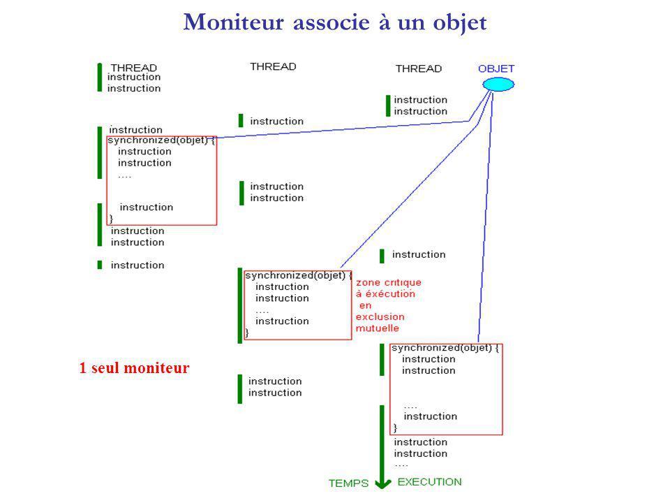 Moniteur associe à un objet 1 seul moniteur