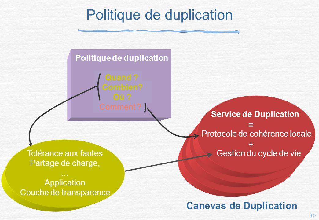 10 Politique de duplication Quand .Combien . Où .