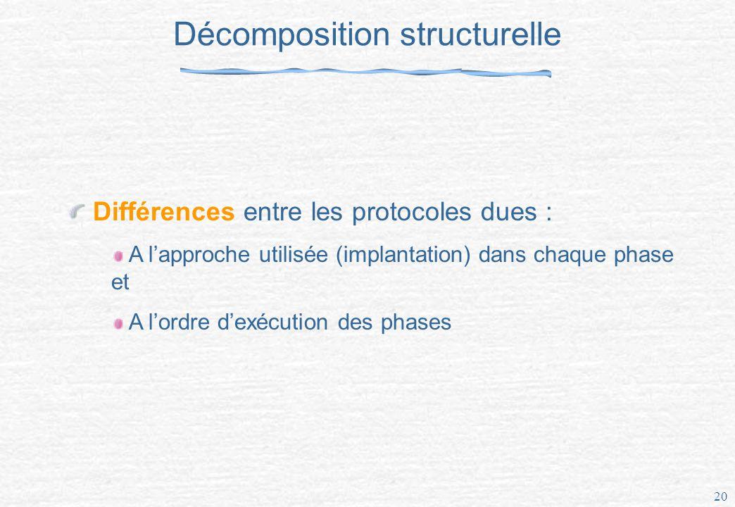 20 Décomposition structurelle Différences entre les protocoles dues : A lapproche utilisée (implantation) dans chaque phase et A lordre dexécution des phases