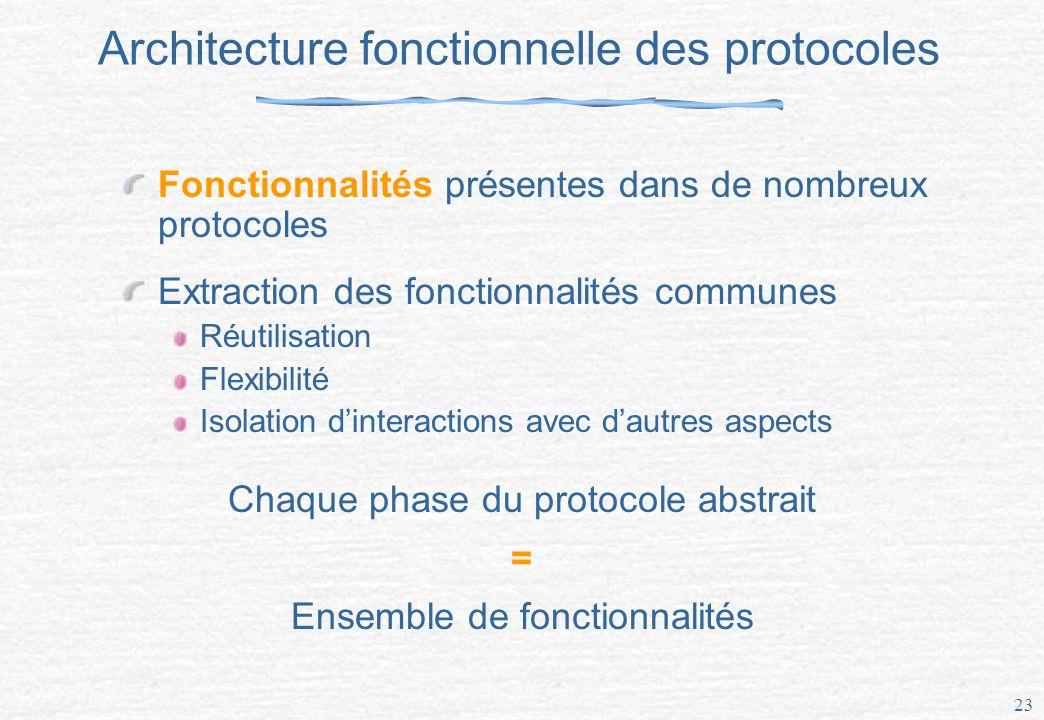 23 Architecture fonctionnelle des protocoles Fonctionnalités présentes dans de nombreux protocoles Extraction des fonctionnalités communes Réutilisation Flexibilité Isolation dinteractions avec dautres aspects Chaque phase du protocole abstrait = Ensemble de fonctionnalités