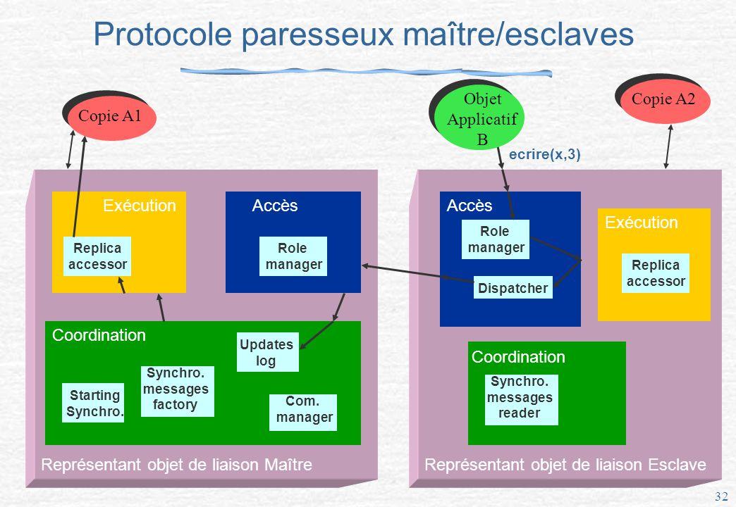 32 Protocole paresseux maître/esclaves Représentant objet de liaison Maître Exécution Replica accessor Accès Role manager Coordination Updates log Synchro.