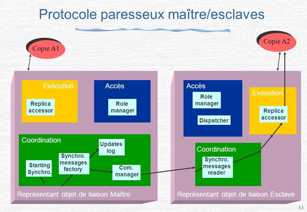 33 Protocole paresseux maître/esclaves Représentant objet de liaison Maître Exécution Replica accessor Accès Role manager Coordination Updates log Synchro.
