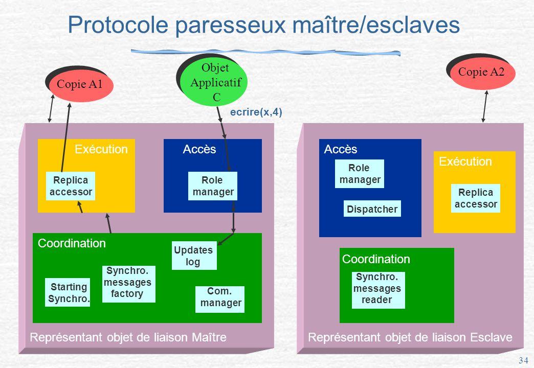 34 Protocole paresseux maître/esclaves Représentant objet de liaison Maître Exécution Replica accessor Accès Role manager Coordination Updates log Synchro.