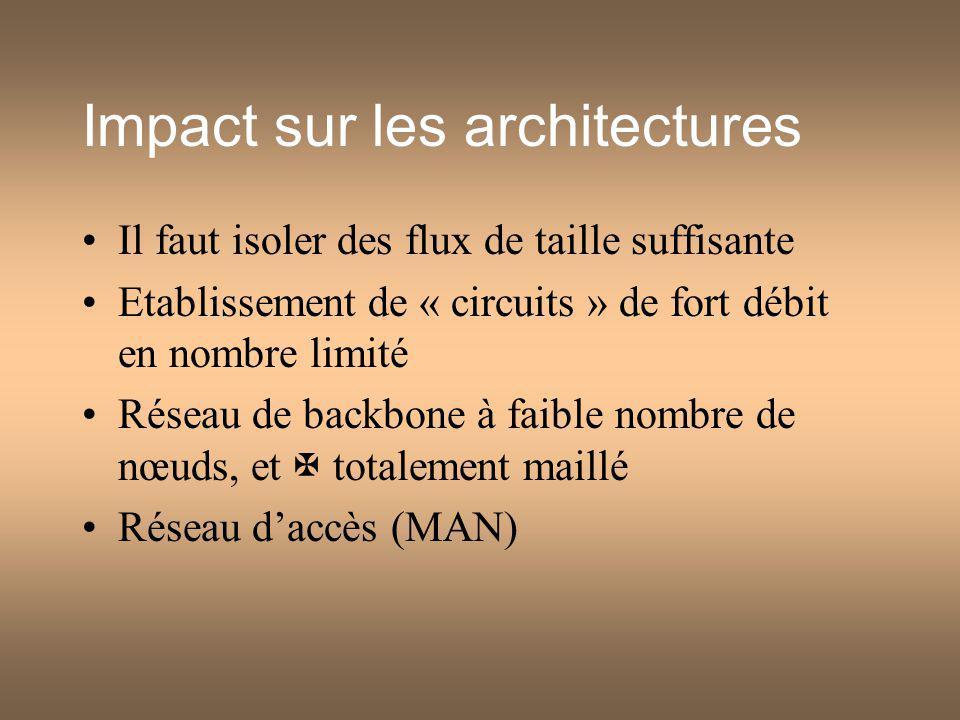 Impact sur les architectures Il faut isoler des flux de taille suffisante Etablissement de « circuits » de fort débit en nombre limité Réseau de backbone à faible nombre de nœuds, et totalement maillé Réseau daccès (MAN)