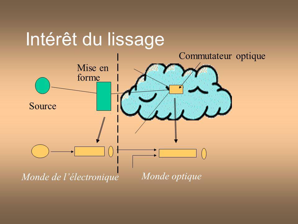 Intérêt du lissage Commutateur optique Source Mise en forme Monde optique Monde de lélectronique
