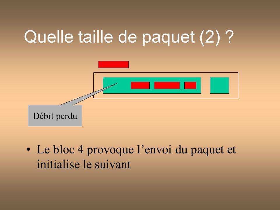 Quelle taille de paquet (2) ? Le bloc 4 provoque lenvoi du paquet et initialise le suivant Débit perdu